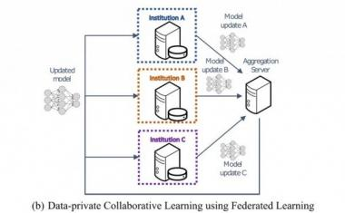 Federated learning allows hospitals to share data privately