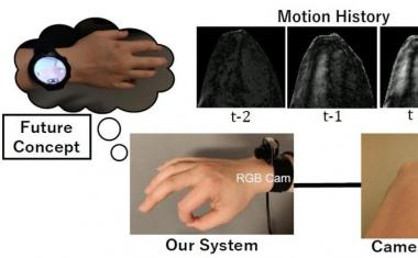 3D hand pose estimation using a wrist-worn camera