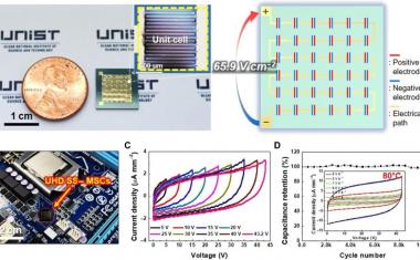Tiny microsupercapacitor for wearable devices