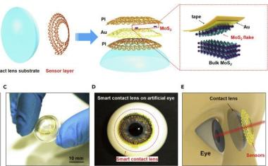 Multifunctional sensor system could revolutionize smart contacts