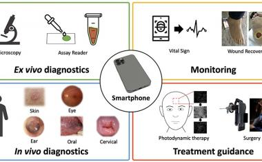 mhealth: savvy smartphone imaging systems