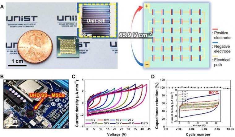 On-chip UHD SS–MSCs as a device-unitized power source.