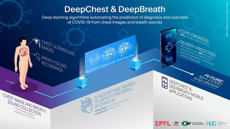 AI sees and hears COVID-19 in your lungs
