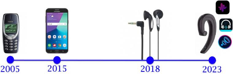 Earable computing timeline, according to SyNRG.