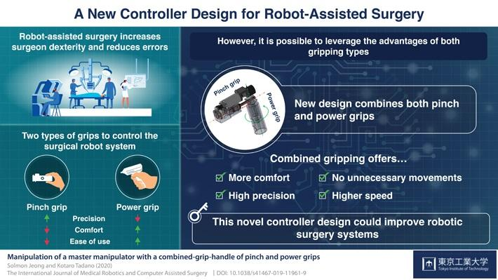 A New Mechanical Controller Design For Robot Assisted Surgery Tectales Tagging Medical Technology