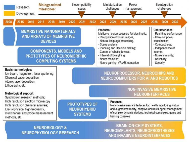 Roadmap for memristive neuromorphic and neurohybrid systems.