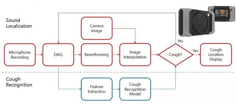 Cough detection camera and its signal processing block diagram.