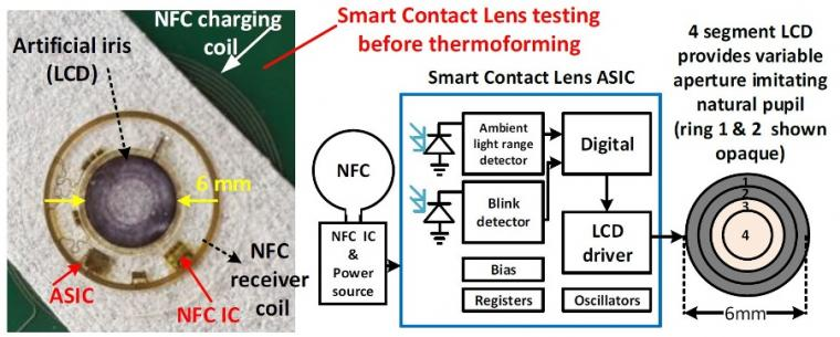 The artificial iris contact lens:  Left: photograph of the the smart contact...